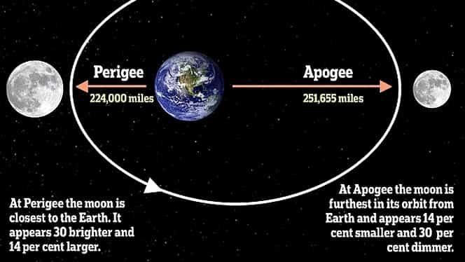 Luna dispare de pe cer marţi seară, când are loc fenomenul astronomic Micro Luna. La ce oră va avea loc Micormoon şi ce va însemna pentru omenire