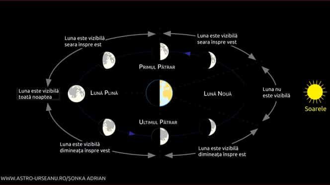 Diseară are loc primul pătrar al lunii. Poate fi văzut pe cer cu puțin înainte de ora 20:00