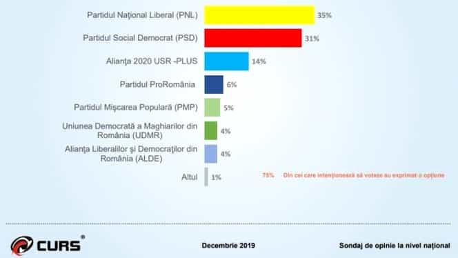Liberalii stagnează în sondaje! PSD, în revenire! USR, pe tobogan