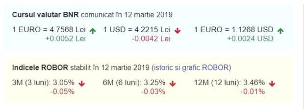 Curs valutar BNR azi, 12 martie 2019. Ce valoare au valutele lumii