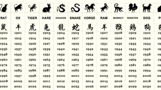 Zodiac chinezesc weekend 24-26 ianuarie 2020. Trei zodii au un weekend de poveste