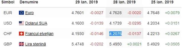 Curs Valutar BNR azi, 29 ianuarie. Leul s-a apreciat ușor. Ce se întâmplă cu Dolarul