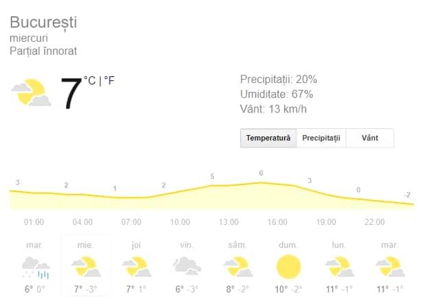 Prognoza meteo miercuri, 13 februarie! Vremea în București, Iași, Constanța, Brașov sau Cluj