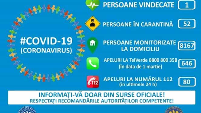 Coronavirusul în România: 52 de persoane în carantină 8.167 monitorizate la domiciliu