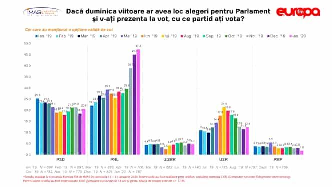 Sondaj IMAS: PNL ajunge la 47% din opțiunile de vot pentru parlamentare. Partidele mici pierd din popularitate