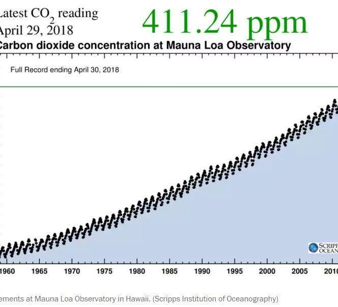 Nivel dioxid de carbon 2018