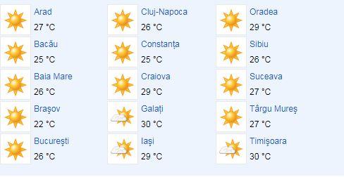 Starea vremii se anunţă călduroasă în majoritatea locurilor din ţară, de aceea românilor le este rocomandată protejarea de razele soarelui prin toate metodele ştiute de aceştia. Cerul va fi senin, iar pe parsurul zilei se anunţă temperaturi caniculare. Vremea va fi numai bună pentru cei aflaţi pe litoralul românesc, unde meteorolofii anunţă temperaturi de 29 şi 33 de grade Celsius. La Sinaia se anunţă 23 de crage Celsius, la Buşteni 22, la Azuga şi Predeal 21 de grade Celsius. Potrivit ANM, prognoza meteo va fi călduroasă, dar întreruptă de câteva ploi. Vor fi temperaturi ale aerului sub mediile climatologice normale. Precipitaţiile abundente vor fi în special în zonele de deal şi munte. În sudul ţării sunt anunţate valori mai scăzute, dar restul ţării nu va fi afectat, fiind temperaturi normale peste această perioadă. Pentru vestul ţării se estimează temperaturi de 28 şi 31 de grade Celsius. La Satu Mare şi Timişoara se anunţă 30 de grade, la Cluj 26, Oradea 29 de grade Celsius, la Arad se anunţă 27, iar la Alba Iulia 28 de grade Celsius. Cer însorit se anunţă şi în estul ţării. Mercurul din termometre va ajunge la temperaturi de 31 de grade Celsius la Iaşi, la Piatra Neamţ şi Bacău 25, iar la Focşani şi Galaţi 28 şi 27 de grade Celsius. În restul ţării se vor înregistra temperaturi normalte, caniculare, pentru această perioadă. În Giurgiu 33 de grade, la Drobeta-Turnu-Severin şi Piteşti 31, Călăraşi 30, Târgovişte 28, iar la Ploieşti şi Craiova 30.