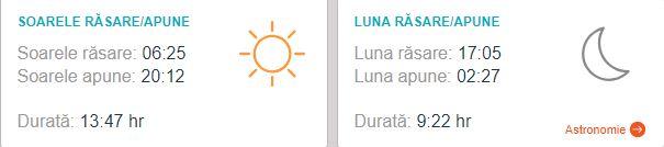 Prognoza meteo pentru marți, 21 august, anunță vreme numai bună pentru cei aflați în vacanță. Cu toate acestea, vremea caniculară și dinsconfortul terminc accentuat nu îi lasă pe turiși să stea prea mult în razele soarelui. Potrivit vremea. ro anunță că se vor menține câteva averse, în zone restranse, în special în zonele intracarpatice. Totuși, vremea va fi în general călduroasă, chiar caniculară, cu temperaturi ce ajung la 32 de grade Celsius. Prognoza meteo pentru marți, 21 august: în București Potrivit accuweather.com, maxima zilei va ajunge la 32 de grade Celsius, care se simt ca 35 de grade. Precipitațiile nu vor fi îngrijorătoare, deoarece vor fi în jur de 3%. Vânturile vin din direcția NE, cu 6 km pe oră, iar rafalele sunt de 9 km pe oră. Îndicele UV va ajunge la unul dintre cele mai înalte, adică 7. În a doua parte a zilei, vremea va fi însorită, cu 19 grade Celsius, care se vor simți ca 18. Vânturile vin din direcția de S, cu 6 km pe oră, pe când rafalele își păstrează același aceeași intensitate ca în timpul zilei, de 9 km pe oră. Prognoza meteo pentru marți, 21 august: la munte Vremea la munte se anunță cu câteva precipitații, dar în mare parte va fi însorită. Maxima zilei este de 28 de grade Celsius, care se simt ca 32. Vânturile vin din direcția de N, cu 7 km pe oră, pe când rafalele vor fi de 9 km pe oră. Indicele UV maxim este de 7, ceea ce înseamnă că trebuie să se protejam cu loțiuni de soare. Precipitațiile ajung la 40%, ce va aduce o aversă de ploaie ori o furtună care se va încheia până la finele zilei. Temperatura minimă este de 13 grade Celsius, ce se simt ca 14. Cerul va fi în mare parte senin, cu 20% șanse de precipitații. Vînturile vin din direcția de S, cu 6 km pe oră, iar rafalele cu 9 km pe oră. Prognoză meteo pentru marți, 21 august: la mare Prognoza meteo se anuntă potrivită pentru cei aflați pe litoralul romănesc. Maxima zilei va fi de 29 de grade Celsius, care se vor simți ca 34. Cerul este însorit, iar în a doua parte a zilei se men
