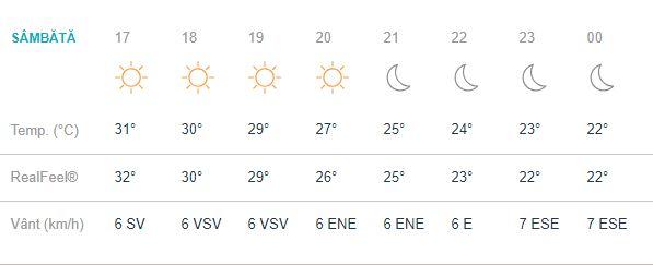 Prognoza meteo, sambata, 25 august.