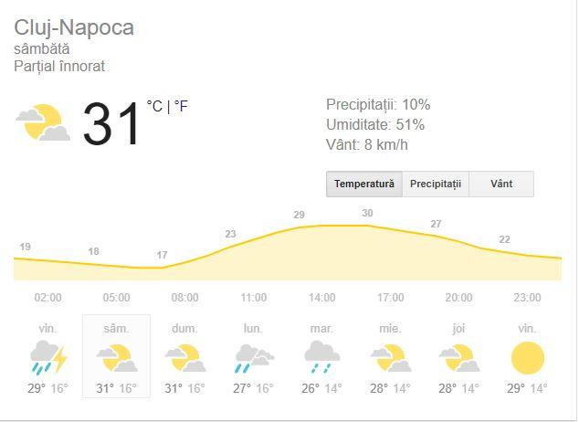 Prognoza meteo 25 august 2018, Cluj-Napoca.