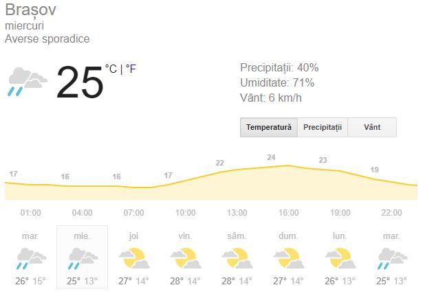 Vremea în Brașov Maxima zilei va fi de 26 de grade Celsius, ce se vor simți ca 29. În Brașov, cerul va fi parțial însorit. Vânturile vin din direcșia de N, cu 7 kilometri pe oră, iar rafalele cu 9 kilometri pe oră. Indicele de ultraviolete de unul dintre cele mai înalte, fiind de 6. Se recomandă toate măsurile de protecție împotriva razelor soarelui, începând cu orele dimineții. Soarele va apărea pe cer la ora 06:34 și va apune puțin după ora 20. A doua parte a zilei aduce o temperatură minimă de 13 grade Celsius. Șansele de precipitații sunt de 12%, dar cerul însă se păstrează mai mult senin. Din direcția S și SE vin vânturi cu 6 kilometri pe oră și rafale cu 9 kilometri pe oră. Luna va apărea pe cer puțin înainte de ora 22 și va apune la ora 10:19.