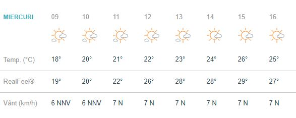 Maxima zilei va fi de 26 de grade Celsius, ce se vor simți ca 29. În Brașov, cerul va fi parțial însorit.