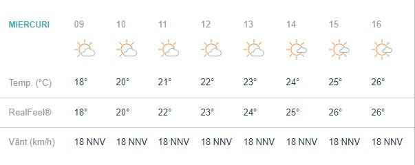 Prognoza meteo 29 august 2018.