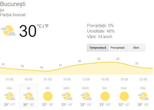Vremea în București Bucureștenii vor avea parte de 30 de grade Celsiu ca maximă a zilei, care se va simți cu două grade mai mult. Șanse de precipitații sunt inexistente, dar, cu toate acestea, bucureștenilor nu este recomandat să iasă afară prea mult. Indicele de ultraviolete este foarte înalt, în valoare de 6. Vânturile vin din direcția de NE, cu 7 kilometri pe oră, iar rafalele cu 13 kilometri pe oră. Soarele răsare la ora 06:35 și apune la ora 19:57. În a doua parte a zilei, minima serii va aduce 17 grade Celsius în termometre, cu precipitații de 0%. Cerul se anunță senin. Vânturile provin din direcția de E, cu 6 kilometri pe oră, iar rafalele cu mai puțin decât în timpul zilei, respectiv de 9 kilometri.