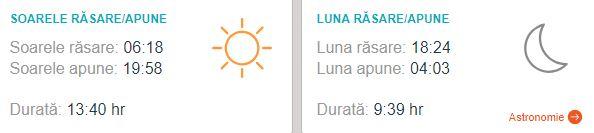 Prognoza meteo în București 23 august: caniculă și ploi izolate