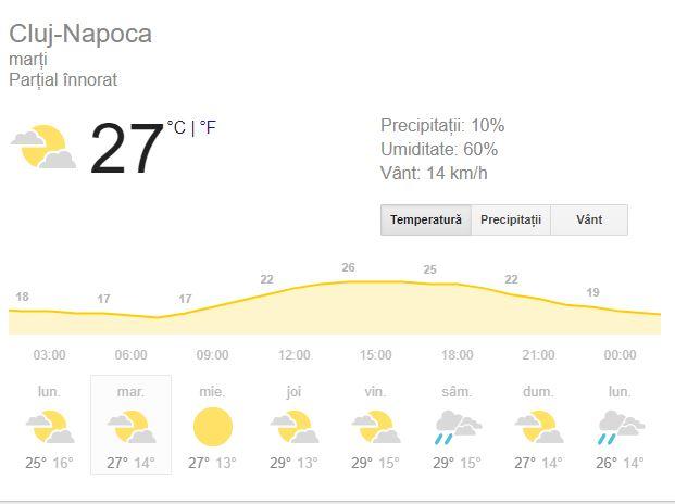 Prognoza meteo 28 august 2018, la Cluj.