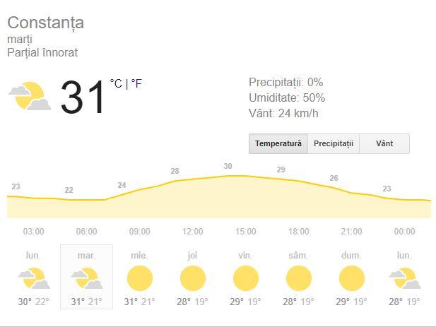 Prognoza meteo 28 grade Celsius, Constanța.
