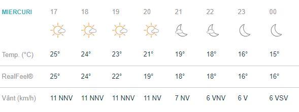 Prognoza meteo miercuri 29 august 2018.