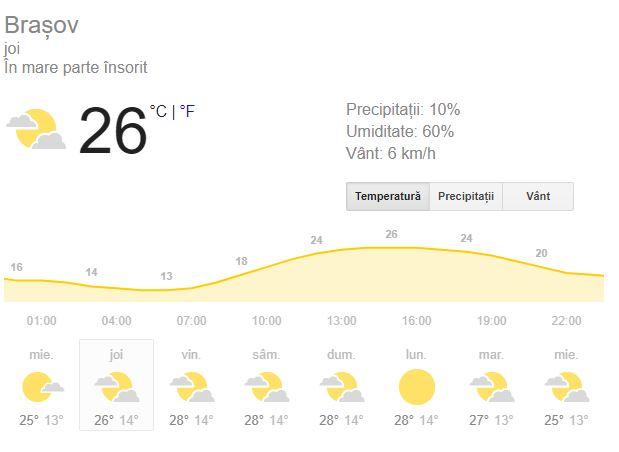 Vremea în Brașov Brațovenii vor avea parte de un cer cu mult soare, iar termometrele lor vor atinge 28 de grade Celsius, dar care se vor simti ca 32. Vânturile vin din direcția de S și SE, cu 6 kilometri pe oră, iar rafalele cu 9 kilometri pe oră. Indicele de ultraviolete se va regăsi astăzi la o valoare înaltă, de 6. Precipitațiile în schimb sunt de 3%, deloc îngrijorător. Soarele răsare după ora 06:36 și apune în jurul orei 20. A doua parte a zilei aduce brașovenilor 14 grade celsius, dar un cer mai mult senin. Precipitațiile sunt slabe, iar vântul bate din direcția de S, cu 7 kilometri pe oră. Luna apare pe cer la ora 22 și apune după ora 11.
