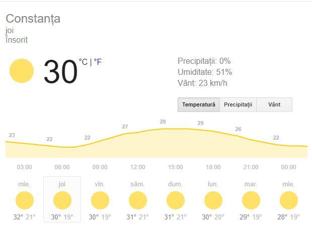 Prognoza meteo 30 august. Meteoroligii anunță călduri mari mari decât cele normale!