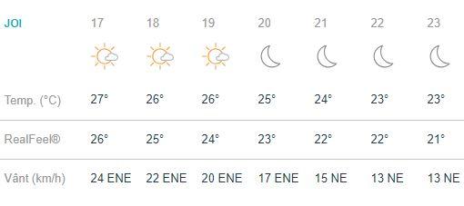 Prognoza meteo 23 august 2018. Nu scăpăm de ploi!