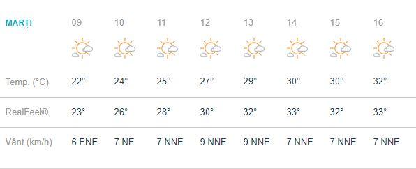 Prognoza meteo 28 august 2018