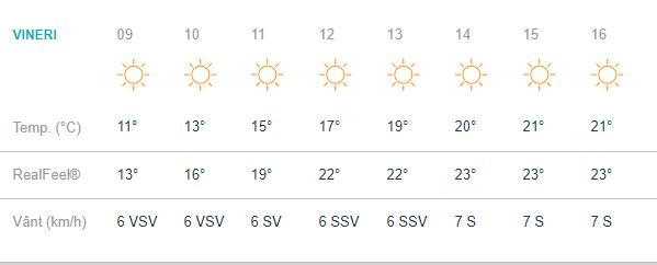 Vremea în București pe ore pentru ziua de vineri, 27 septembrie