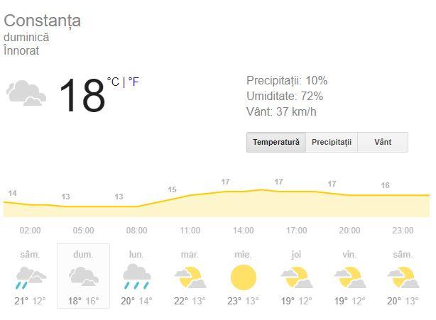 Prognoza meteo de duminica 30 septembrie anunta oamenii de la mare că vor avea parte de ploi