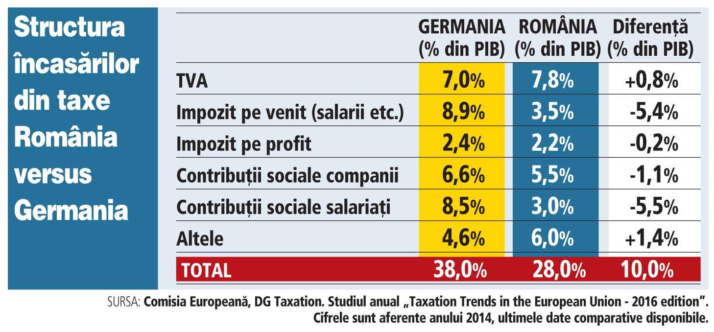 Impozit pe venit 2018. Structura încasărilor din taxe: România versus Germania