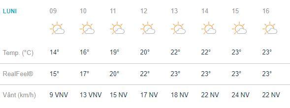 Vremea în CLuj Clujenii vor avea parte de o vreme cu nori și soare. Aceștia vor avea în termometre 23 de grade Celsius, cu un procent de precipitații mic, de 9%. Vânturile vin din direcția de nord-vest, cu o putere de 18 kilometri pe oră. Rafalele au o putere mai mare în schimb, de 26 de kilometri pe oră. Indicele de ultraviolete va fi de maxim 5, fiind un indicativ moderat. Soarele răsare la ora 06:56 și apune la ora 19:48. Minima serii va atinge 11 grade Celsius, ce se vor simți ca 9. Nivelul de precipitații va fi însă mic, dar nu mai mic decât cel din timpul zilei, adică de 11%. Cerul va fi parțial noros. Vânturile vor veni din direcția de vest, nord-vest, cu 13 kilometri pe oră, iar rafalele cu 18 kilometri pe oră.