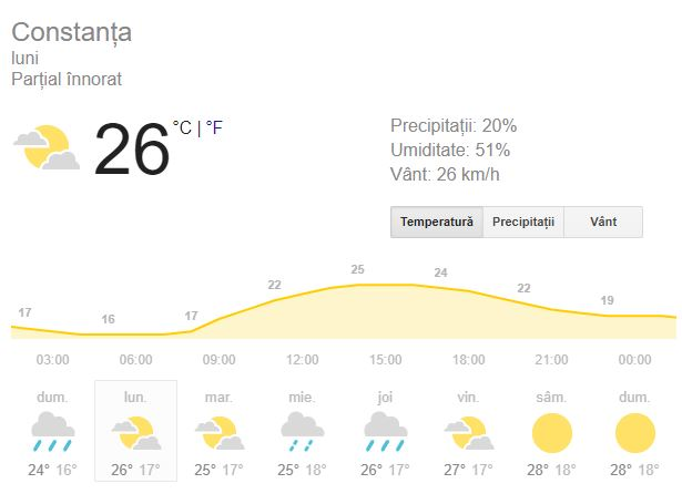 Meteorologii anunta luni, 10 septembrie, o vreme potrivita pentru aceasta perioada.
