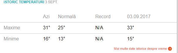 Prognoza meteo luni, 3 septembrie: temperaturi peste norma climatologică!