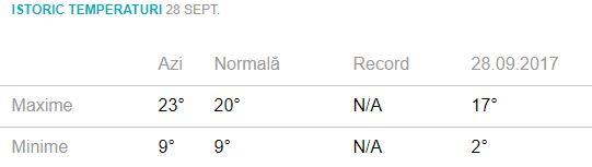Prognoza meteo pentru ziua de vineri, 27 septembrie