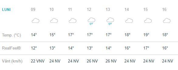 Prognoza meteo pentru ieșeni, pentru data de 10 septembrie.