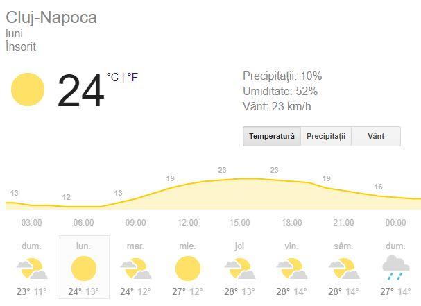 Prognoza meteo de luni, 10 septembrie, va fi una insorita.