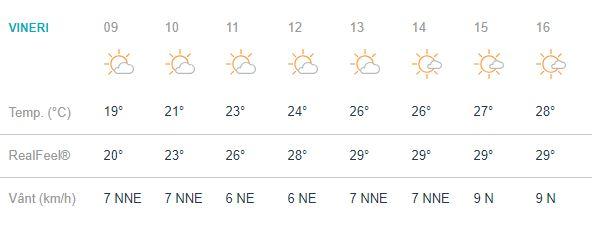 Prognoza meteo pentru ziua de vineri 14 septembrie este una favorabila.