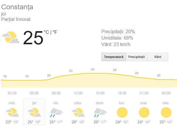 Constănțenii sau turiștii întârziați care se află azi la malul mării trebuie să afle că în termometre sunt 25 de grade Celsius.