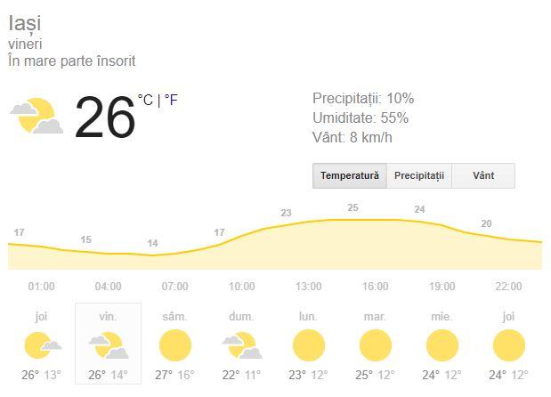 Prognoza meteo de pe 14 septembrie este favorabila.