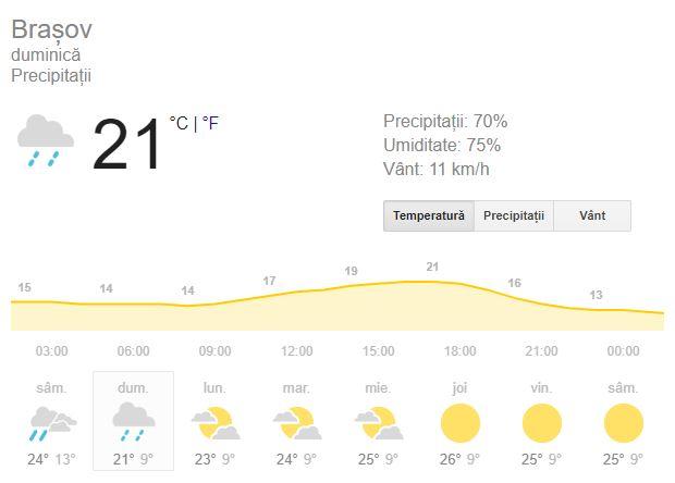 Prognoza meteo 16 septembre, la brasov, pentru ziua de duminica