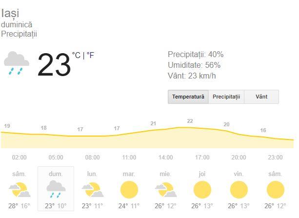 Prognoza meteo duminica 16 septembrie.