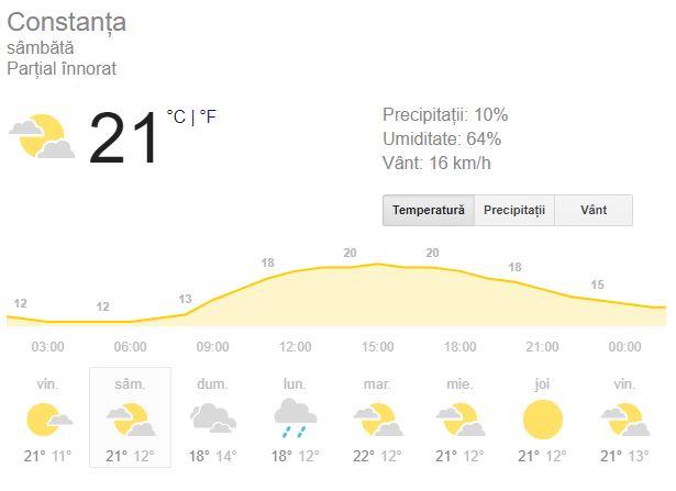 Prognoza meteo pentru ziua de sâmbătă 29 septembrie se anunta favorabila pentru ce urmeaza
