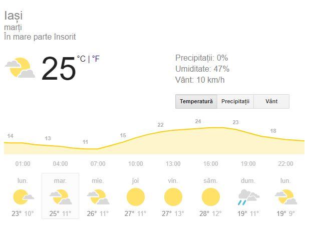 Prognoza meteo pentru ziua de marti 18 septembrie aduce 25 de grade celsius in termometre