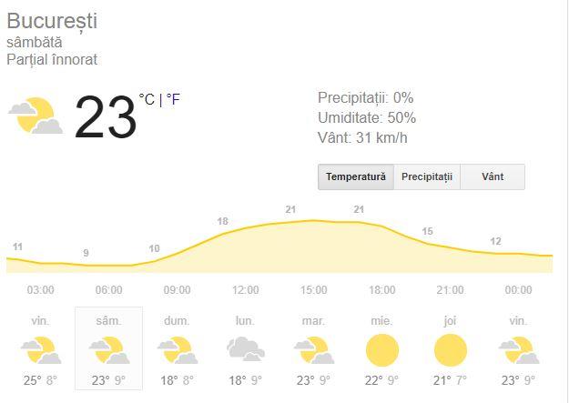 Prognoza meteo pentru ziua de sambata 29 septembrie se anunta favorabila