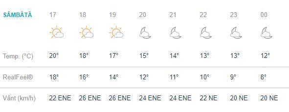 Prognoza meteo pentru ziua de sambata, 29 septembrie, face usor punerea in scena a toamnei