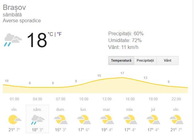 Prognoza meteo pentru ziua de sâmbătă anuntă inceputul clar al toamnei