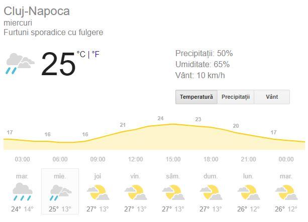 La Cluj se anunță vești triste. Aceștia vor avea parte de o aversă de plaoie sau furtuna.