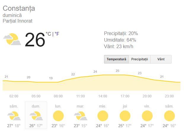 Prognoza meteo duminica 16 septembrie