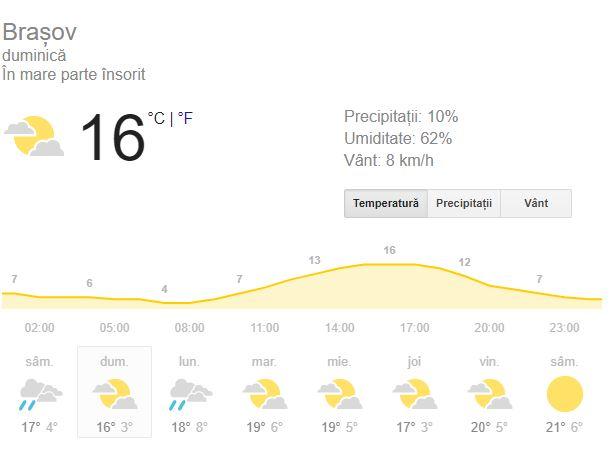 Prognoza meteo de duminica 30 septembrie este una care anunta inceputul toamnei