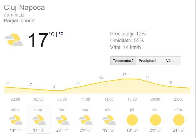 Prognoza meteo pentru ziua de duminică, 30 septembrie, este una favorabilă, din punct de vedere al precipitațiilor