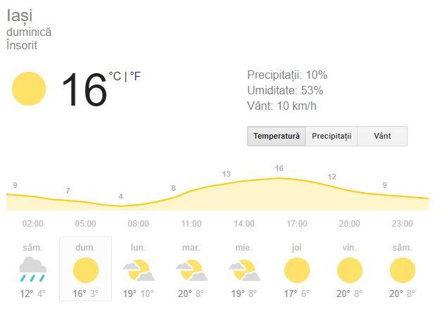 Prognoza meteo pentru ziua de duminică, 30 septembrie, este una care nu vede la orizont nicio ploaie
